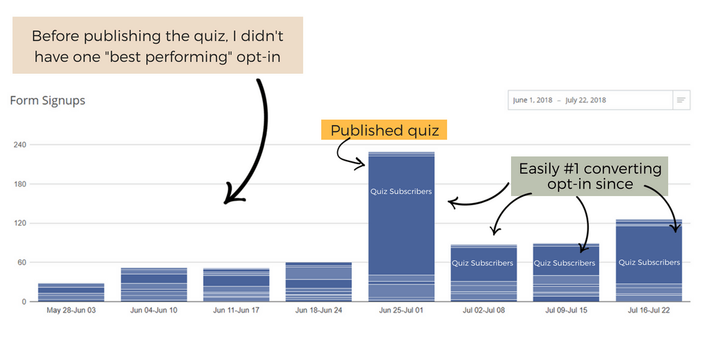 Graph showing success from creating a quiz